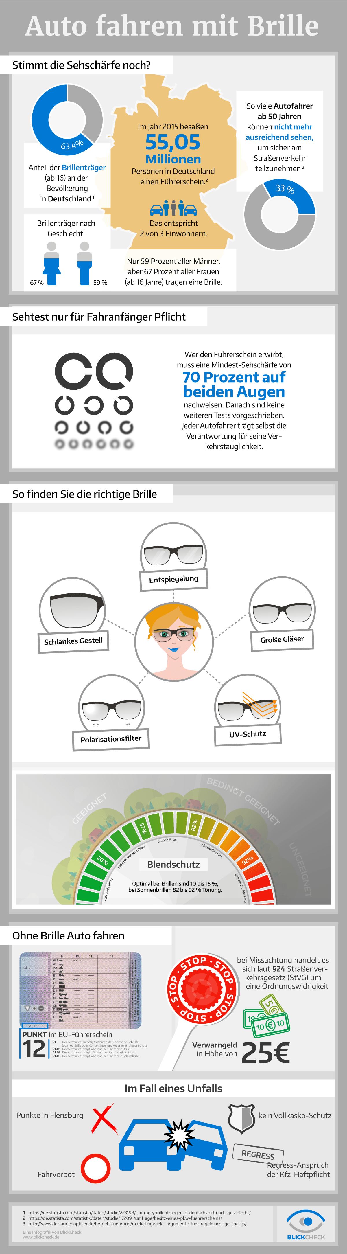 Infografik Autofahren mit Brille