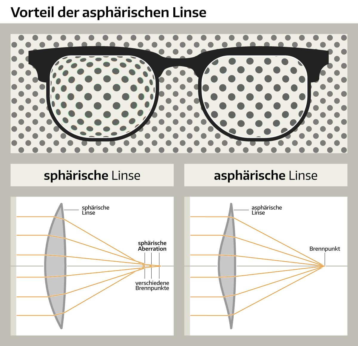 asphärische brillengläser