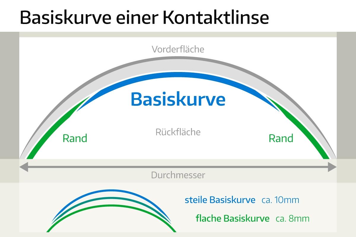basiskurve kontaktlinsen