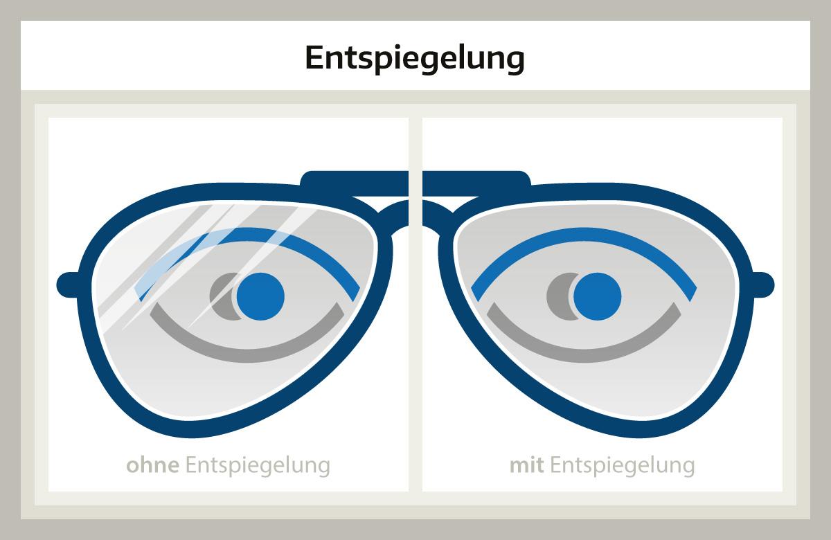 entspiegelte brille