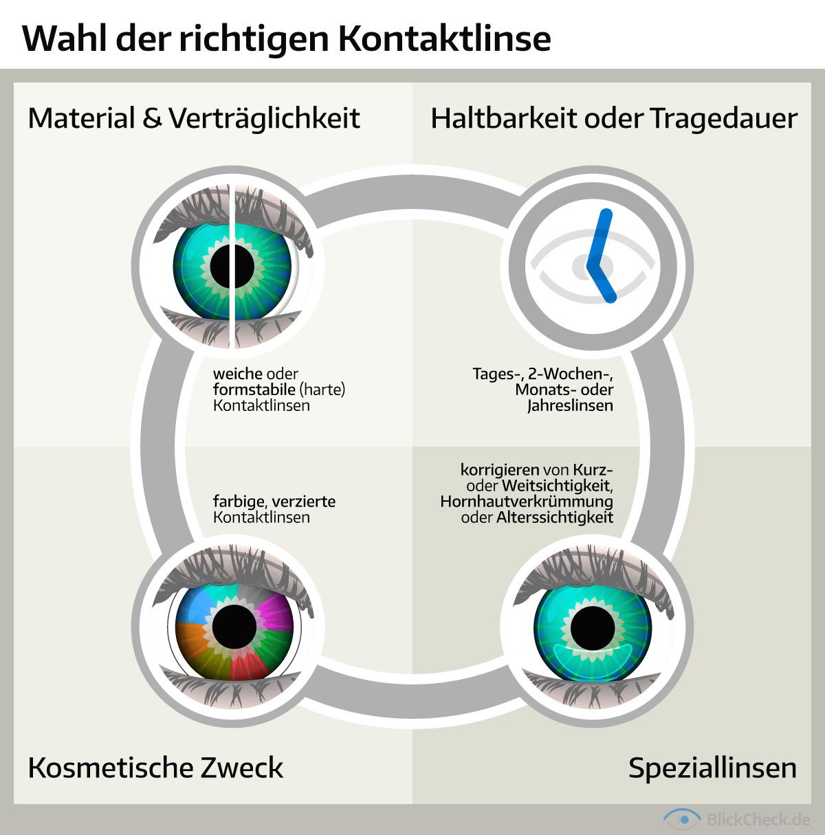 kontaktlinsen bestellen