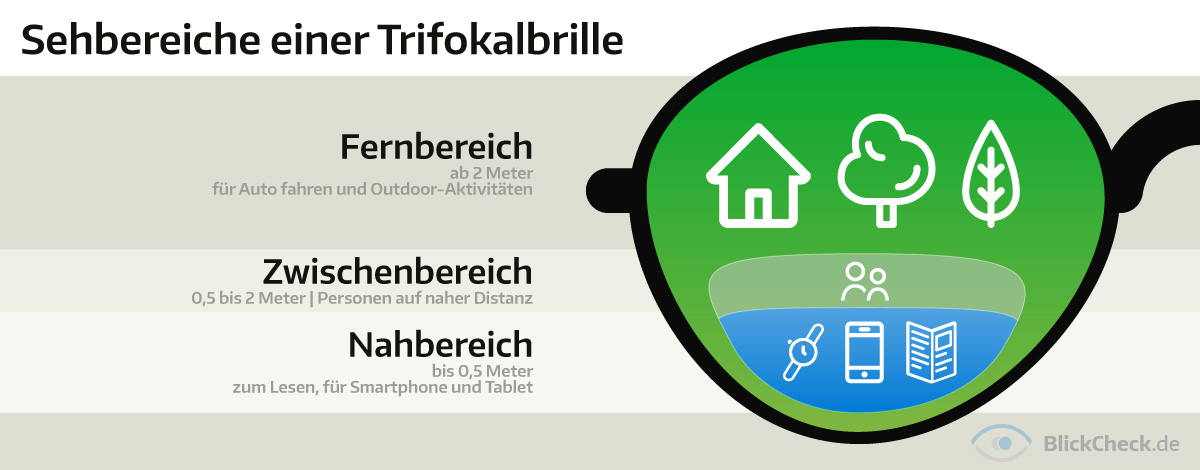 trifokalbrille